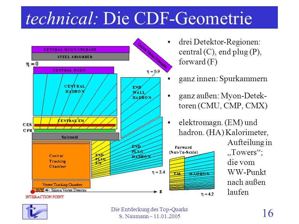 technical: Die CDF-Geometrie