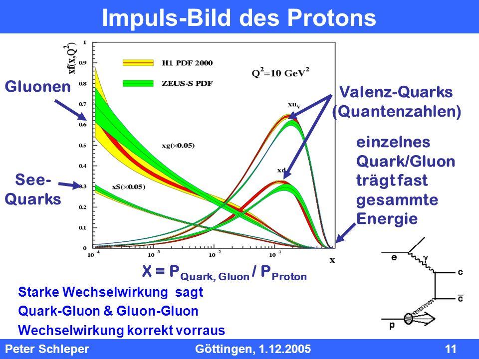 Impuls-Bild des Protons