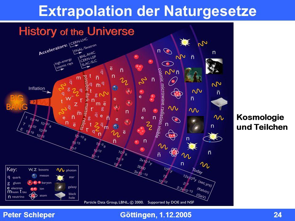 Extrapolation der Naturgesetze