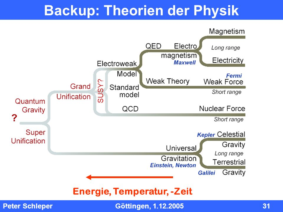 Backup: Theorien der Physik