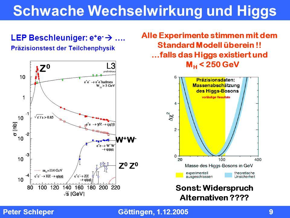 Schwache Wechselwirkung und Higgs