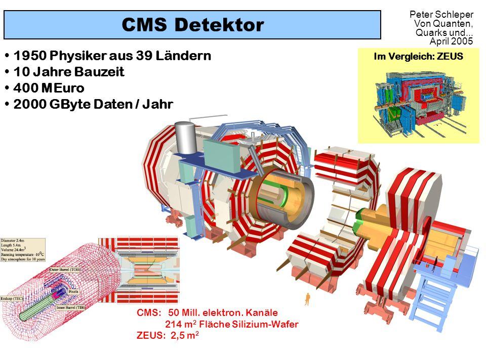 CMS Detektor 1950 Physiker aus 39 Ländern 10 Jahre Bauzeit 400 MEuro