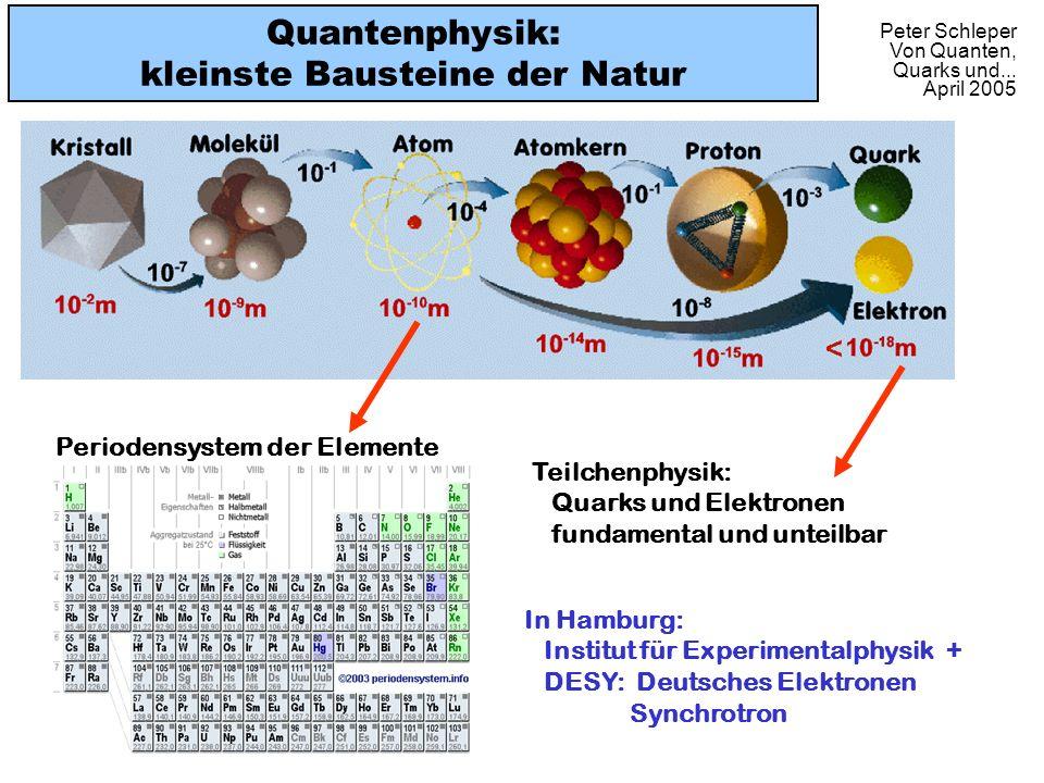 Quantenphysik: kleinste Bausteine der Natur