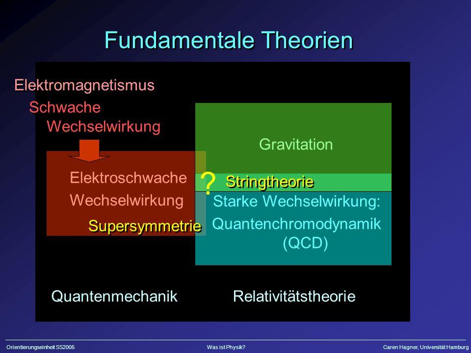 Fundamentale Theorien