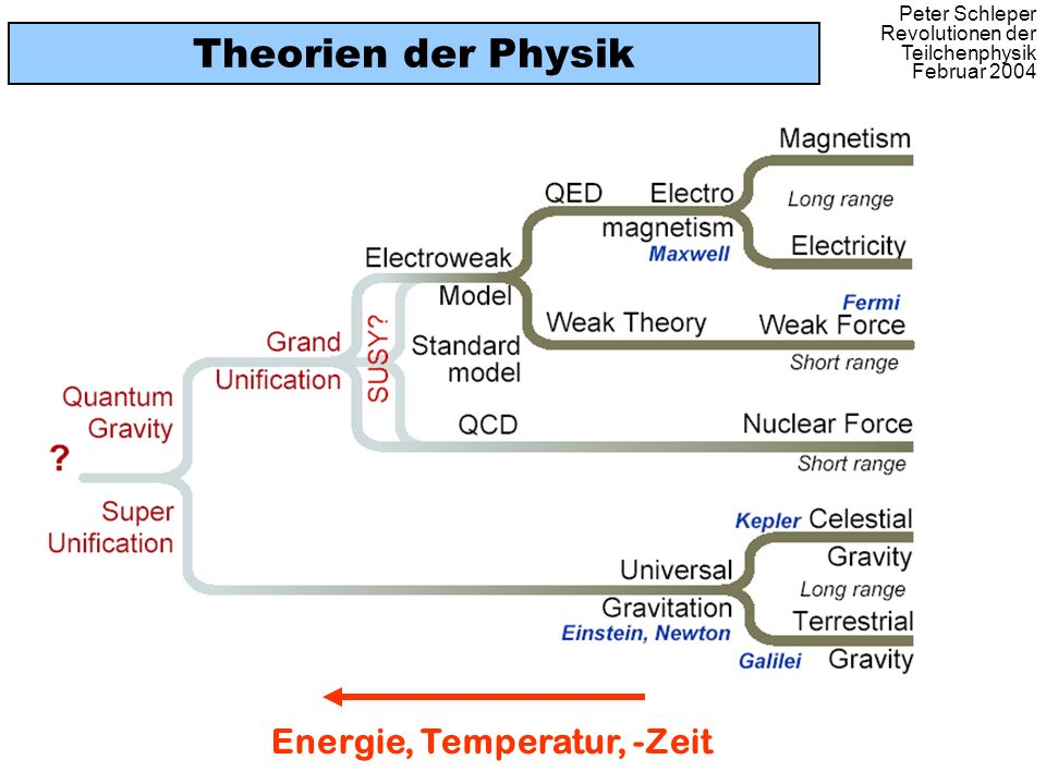 Theorien der Physik Energie, Temperatur, -Zeit