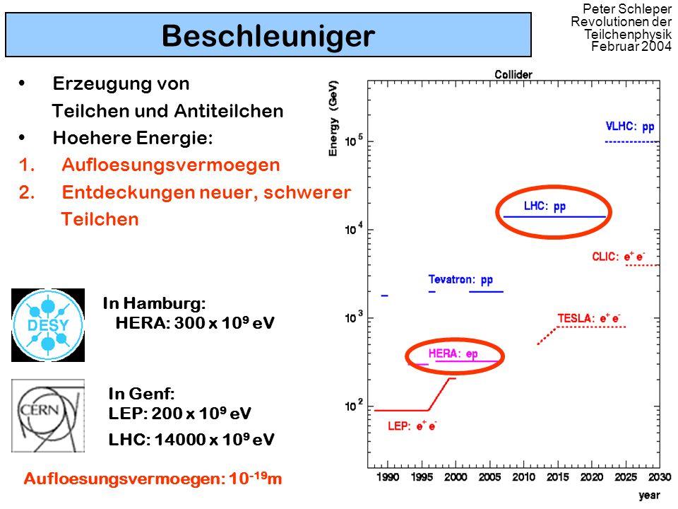 Beschleuniger Erzeugung von Teilchen und Antiteilchen Hoehere Energie: