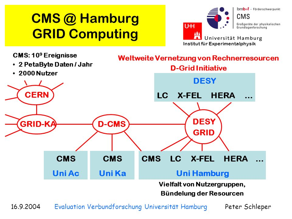 CMS @ Hamburg GRID Computing