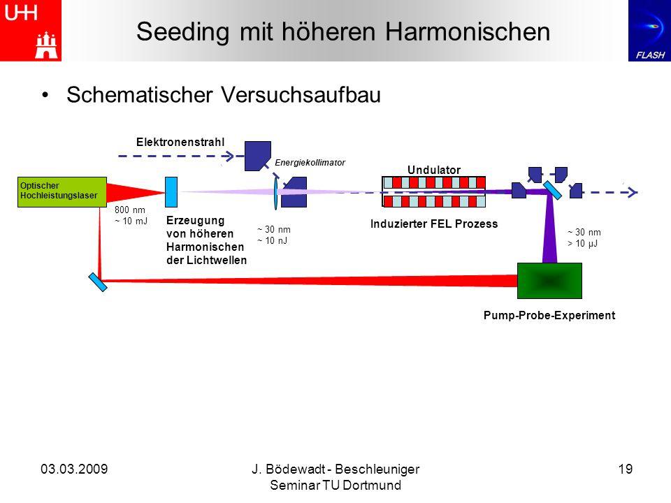 Seeding mit höheren Harmonischen