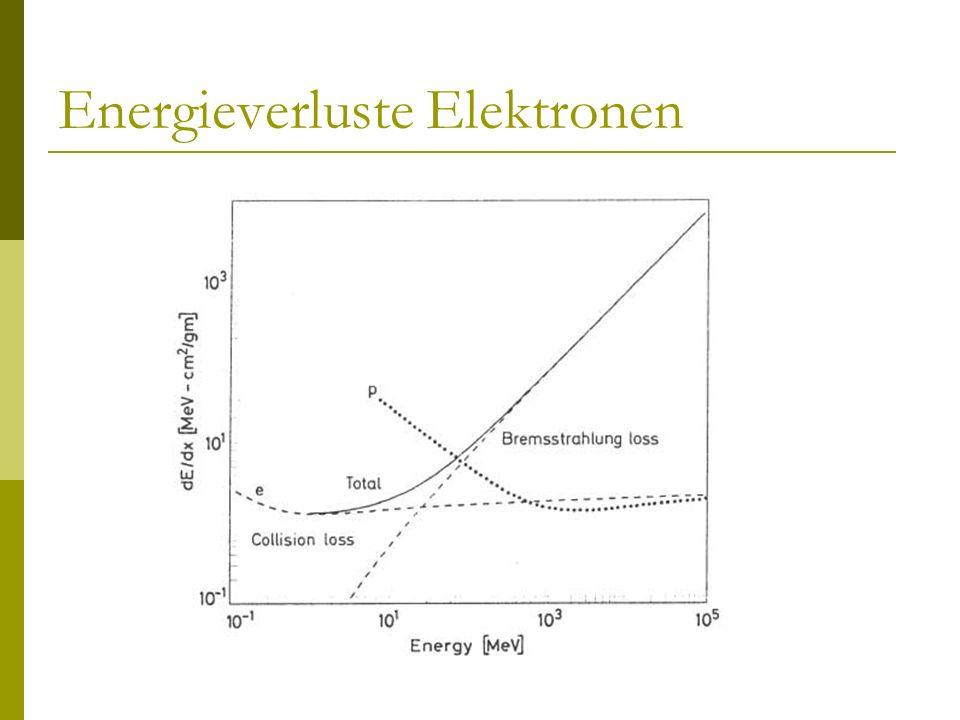 Energieverluste Elektronen