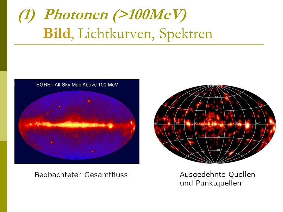 Photonen (>100MeV) Bild, Lichtkurven, Spektren