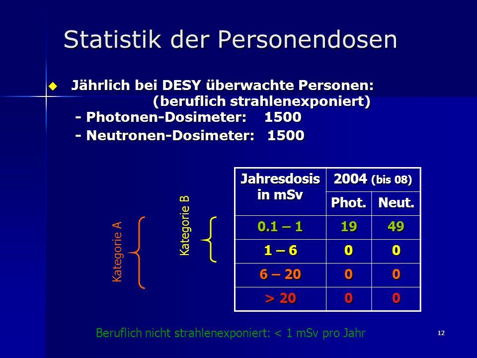Statistik der Personendosen