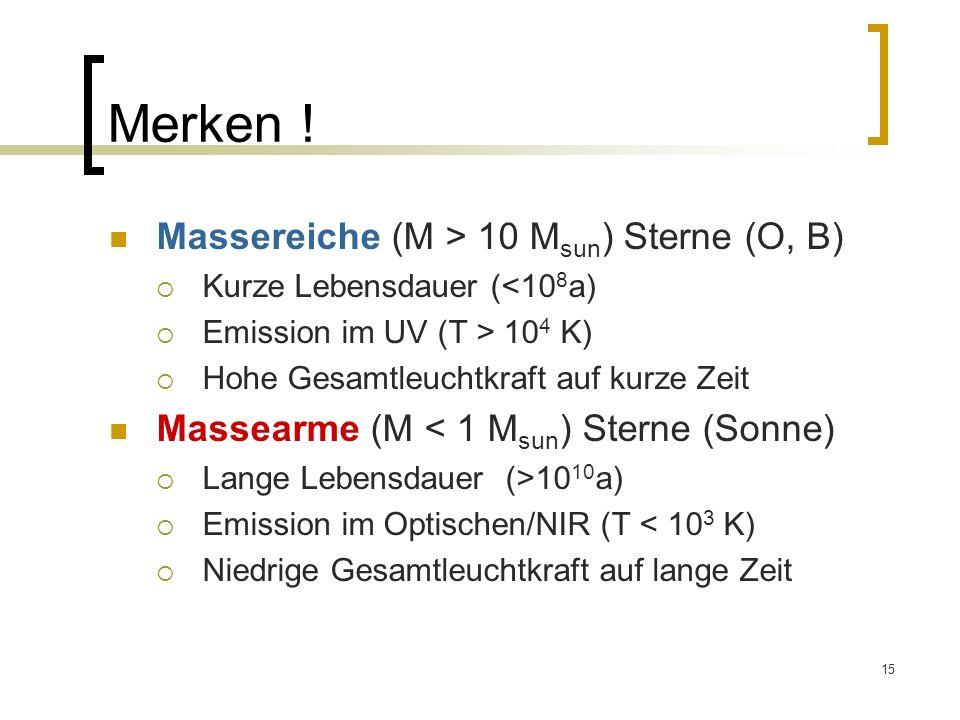 Merken ! Massereiche (M > 10 Msun) Sterne (O, B)
