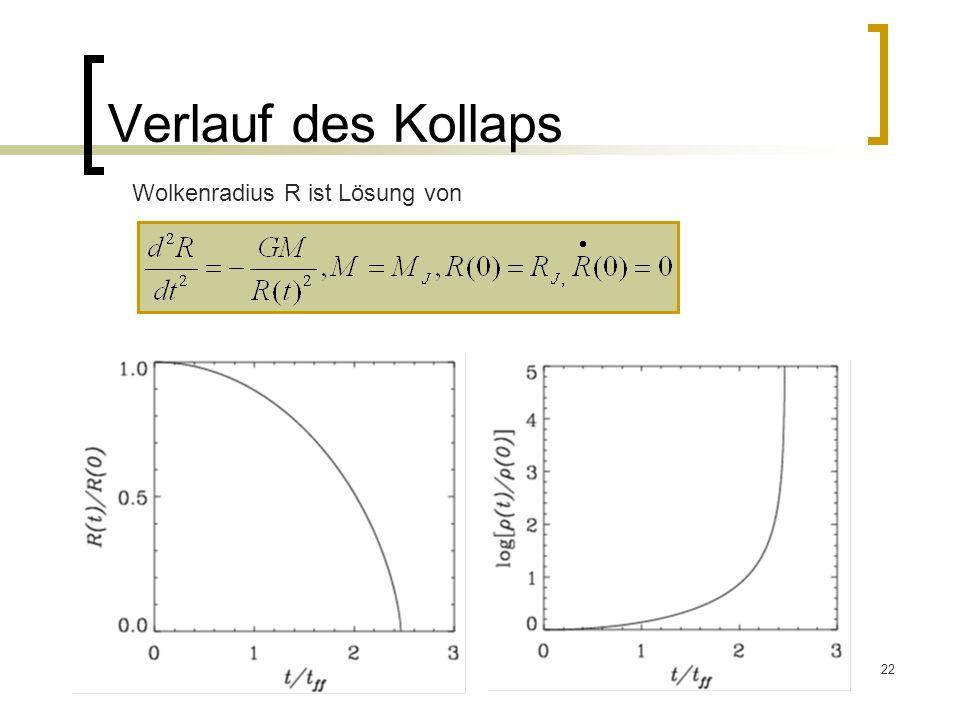 Verlauf des Kollaps Wolkenradius R ist Lösung von