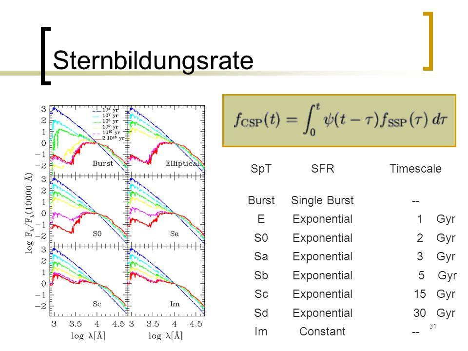 Sternbildungsrate SpT SFR Timescale Burst Single Burst -- E