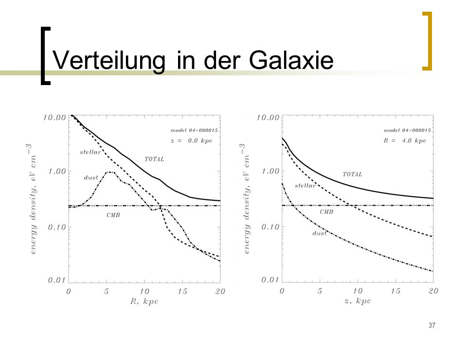 Verteilung in der Galaxie