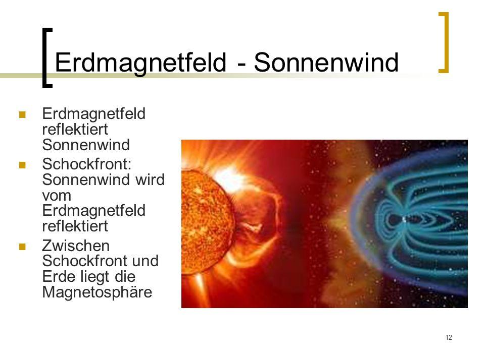 Erdmagnetfeld - Sonnenwind