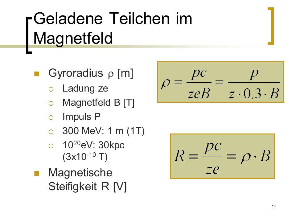 Geladene Teilchen im Magnetfeld