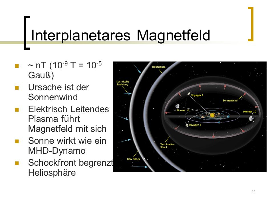 Interplanetares Magnetfeld