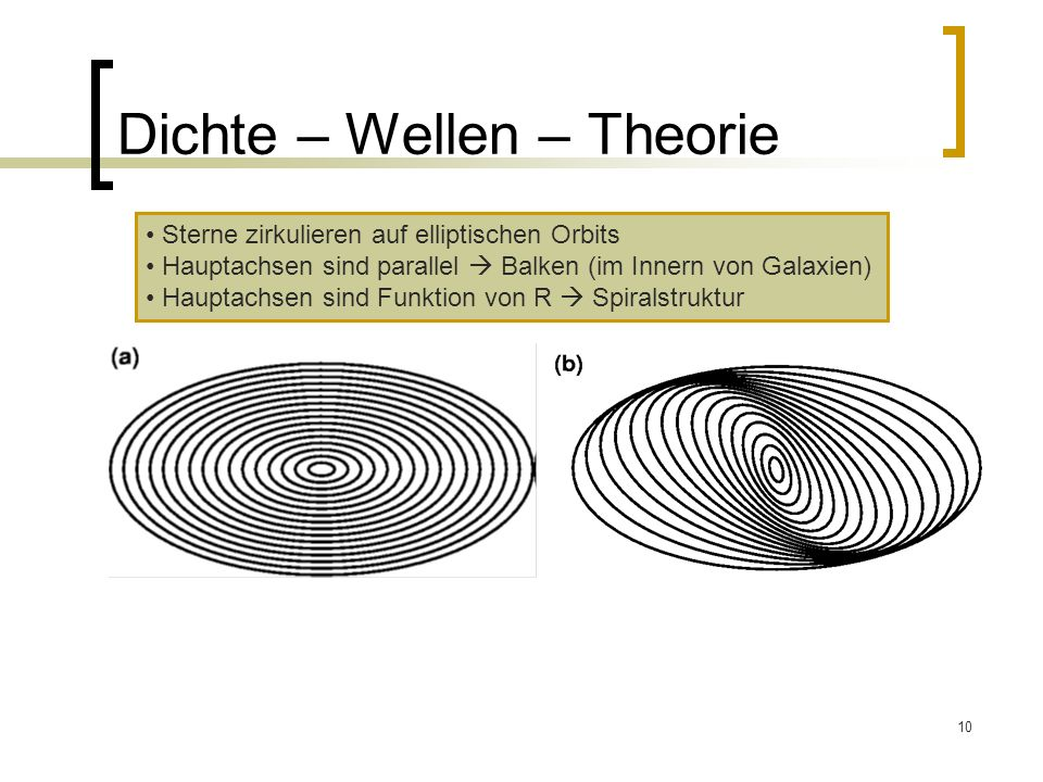Dichte – Wellen – Theorie