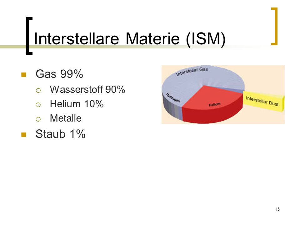Interstellare Materie (ISM)