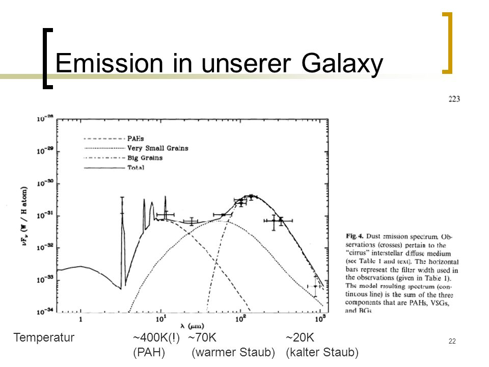Emission in unserer Galaxy