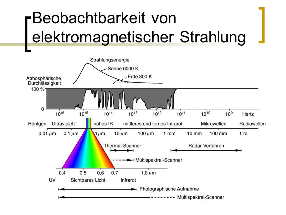 Beobachtbarkeit von elektromagnetischer Strahlung