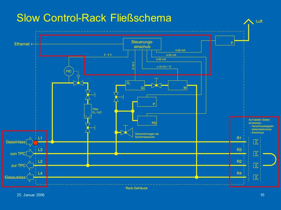 Slow Control-Rack Fließschema