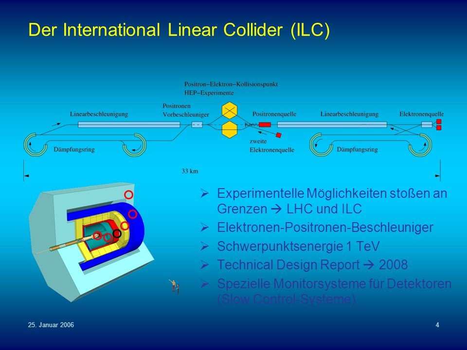 Der International Linear Collider (ILC)