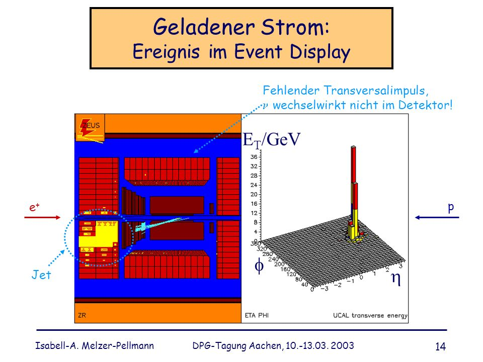 Geladener Strom: Ereignis im Event Display