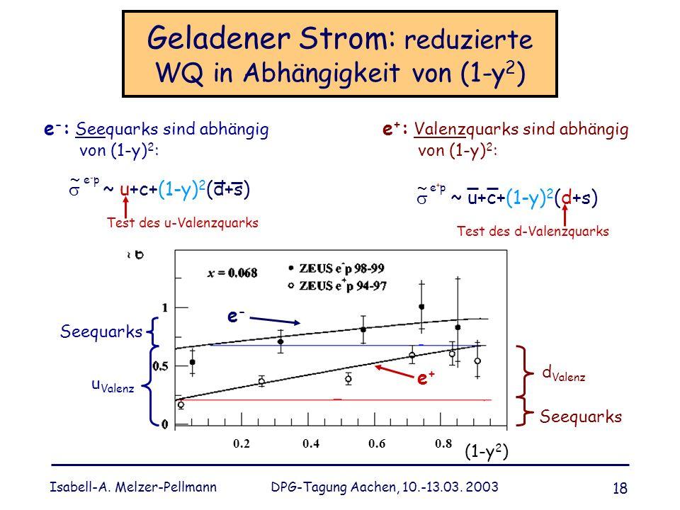Geladener Strom: reduzierte WQ in Abhängigkeit von (1-y2)