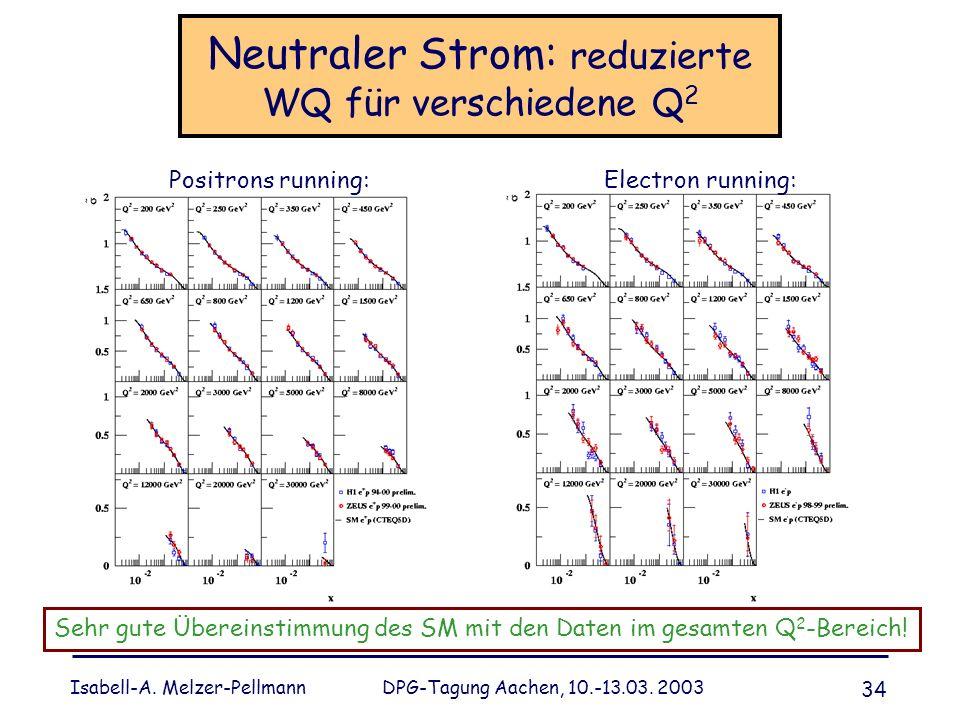 Neutraler Strom: reduzierte WQ für verschiedene Q2