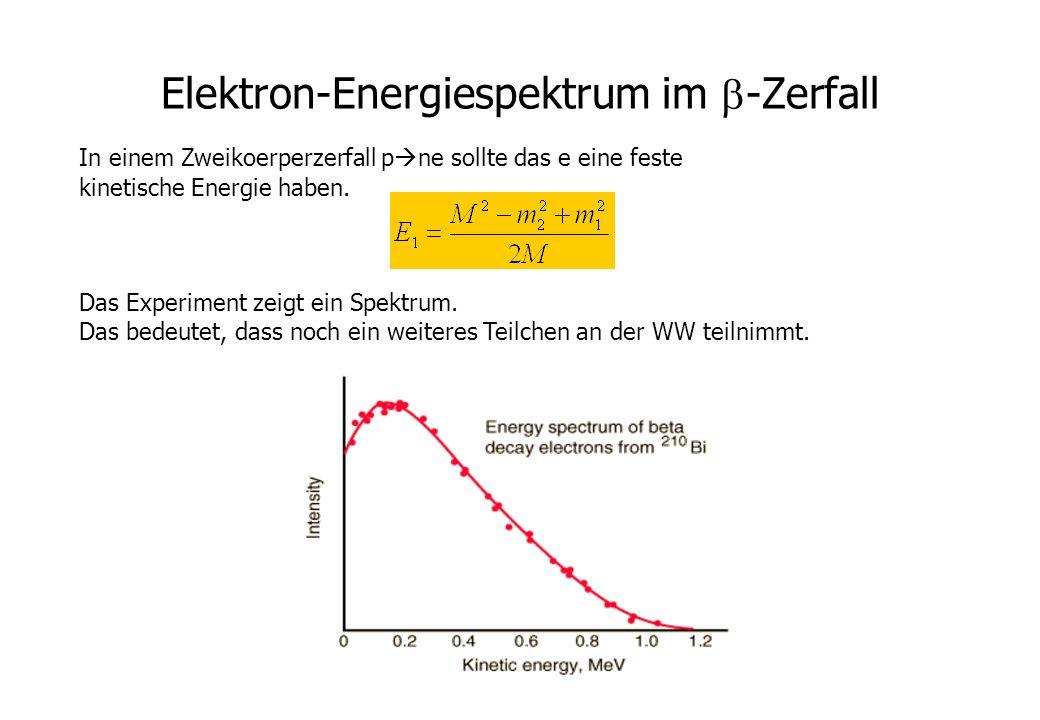 Elektron-Energiespektrum im -Zerfall