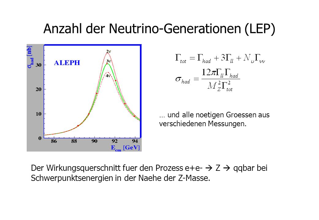 Anzahl der Neutrino-Generationen (LEP)