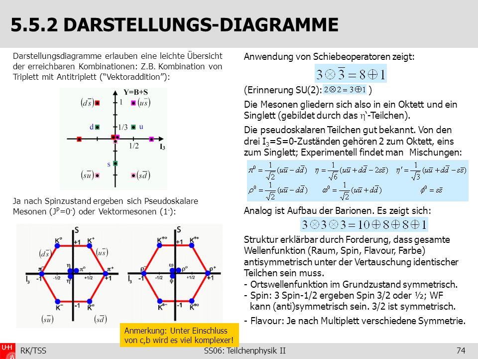 5.5.2 DARSTELLUNGS-DIAGRAMME