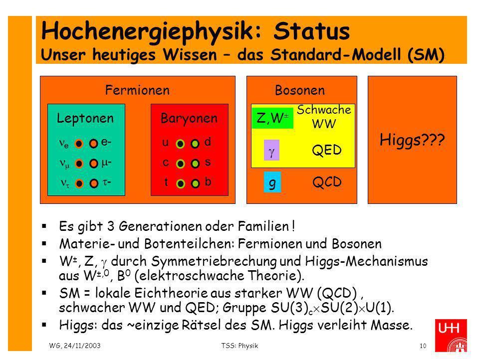 Hochenergiephysik: Status Unser heutiges Wissen – das Standard-Modell (SM)