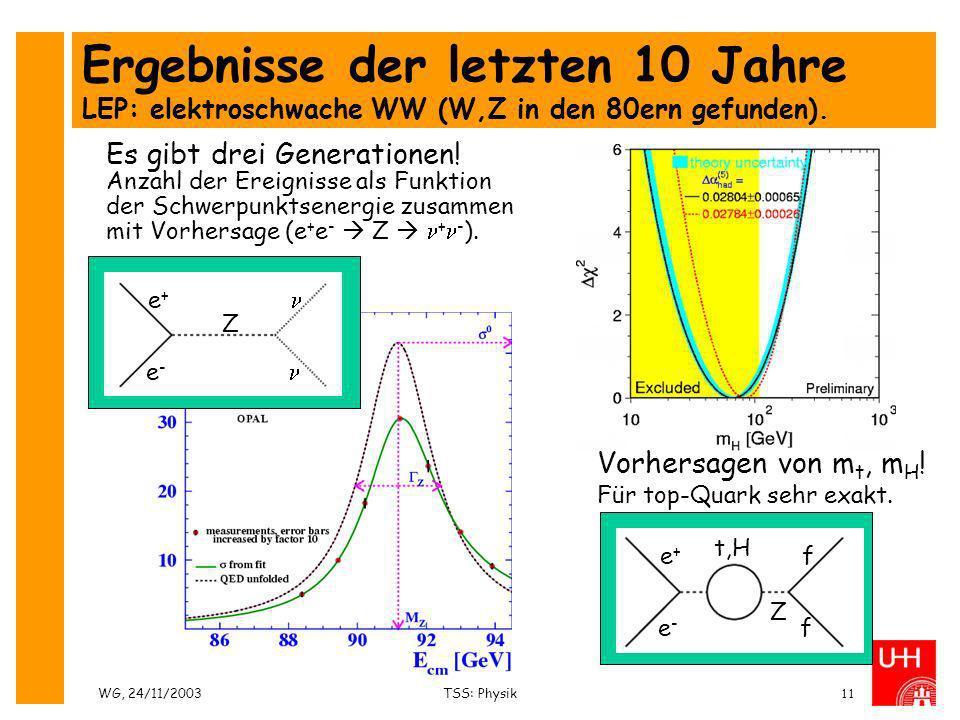 Ergebnisse der letzten 10 Jahre LEP: elektroschwache WW (W,Z in den 80ern gefunden).