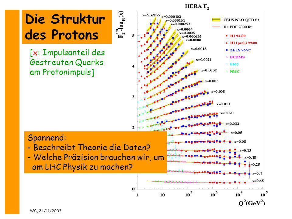 Die Struktur des Protons