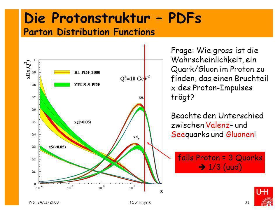 Die Protonstruktur – PDFs Parton Distribution Functions
