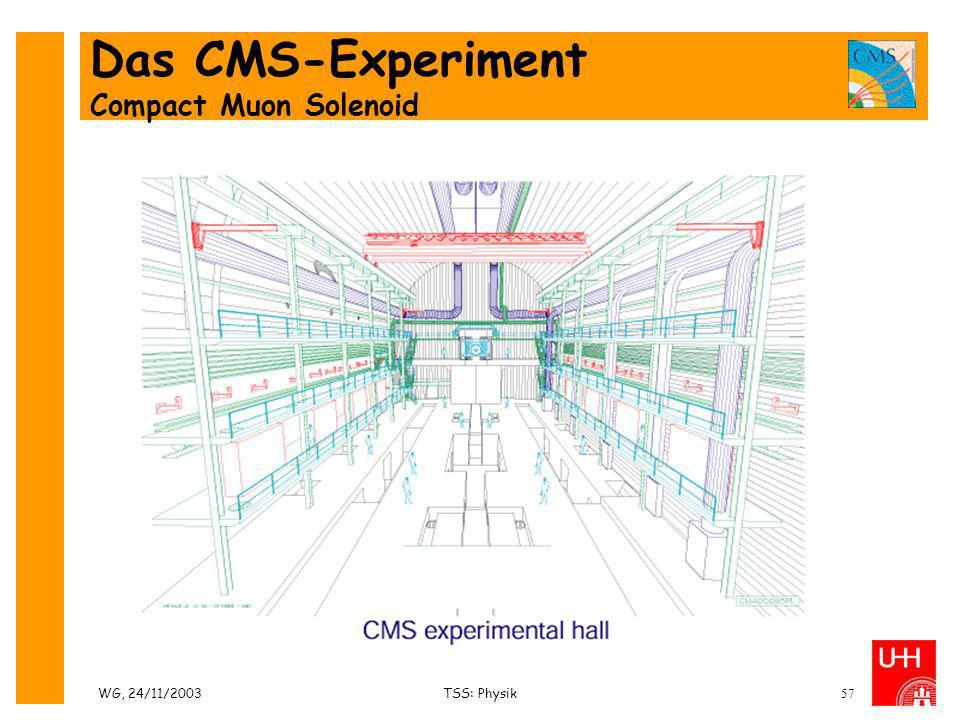 Das CMS-Experiment Compact Muon Solenoid