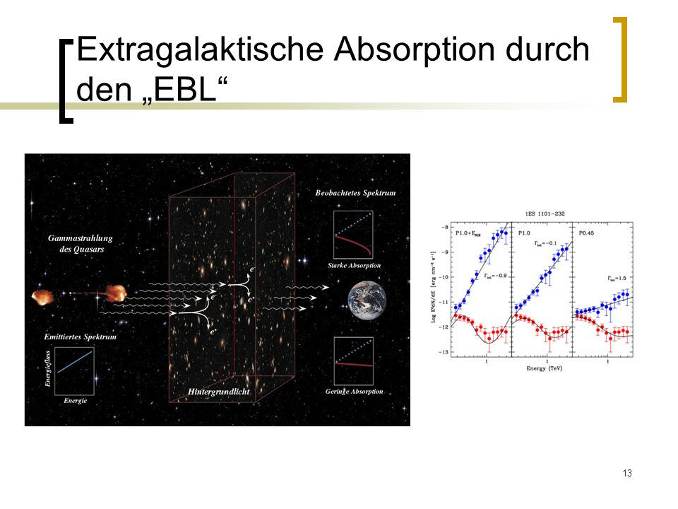 "Extragalaktische Absorption durch den ""EBL"