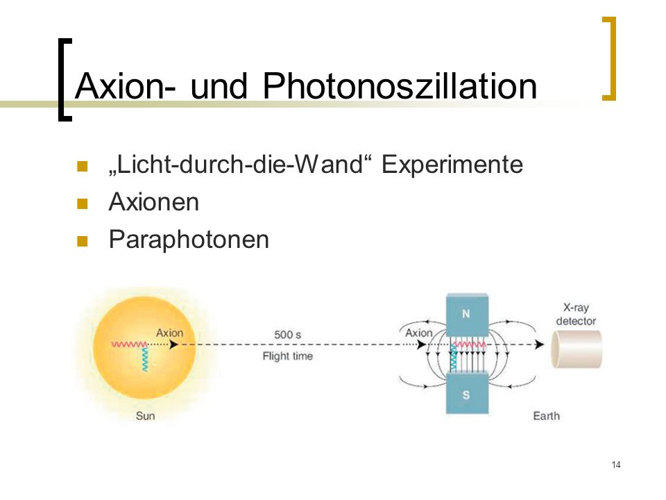 Axion- und Photonoszillation