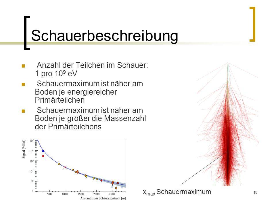 Schauerbeschreibung Anzahl der Teilchen im Schauer: 1 pro 109 eV