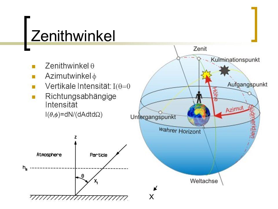 Zenithwinkel Zenithwinkel q Azimutwinkel f