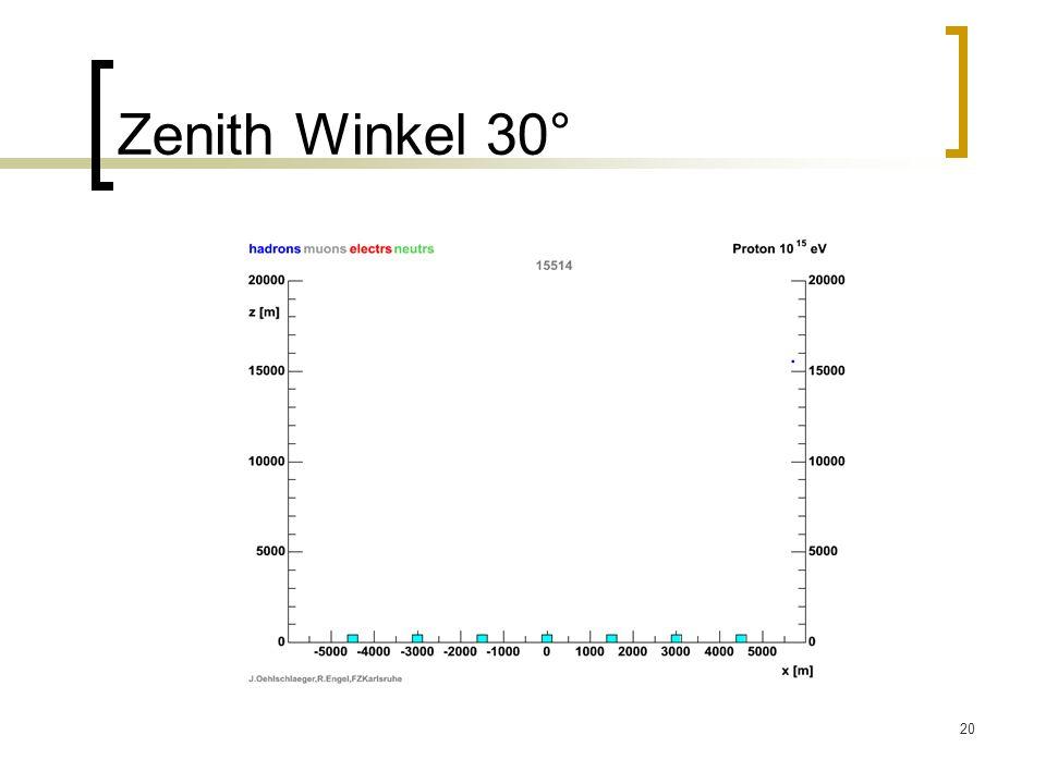 Zenith Winkel 30°