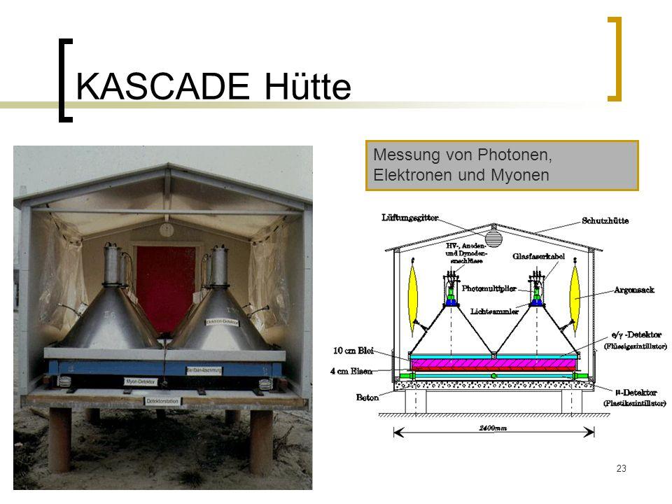 KASCADE Hütte Messung von Photonen, Elektronen und Myonen
