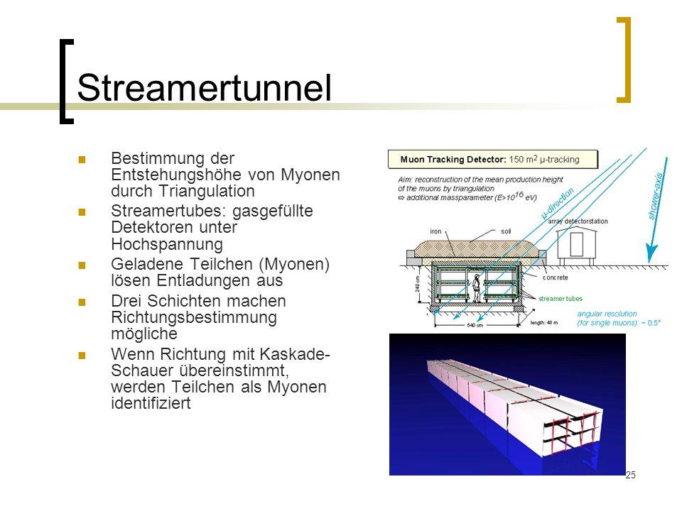 Streamertunnel Bestimmung der Entstehungshöhe von Myonen durch Triangulation. Streamertubes: gasgefüllte Detektoren unter Hochspannung.
