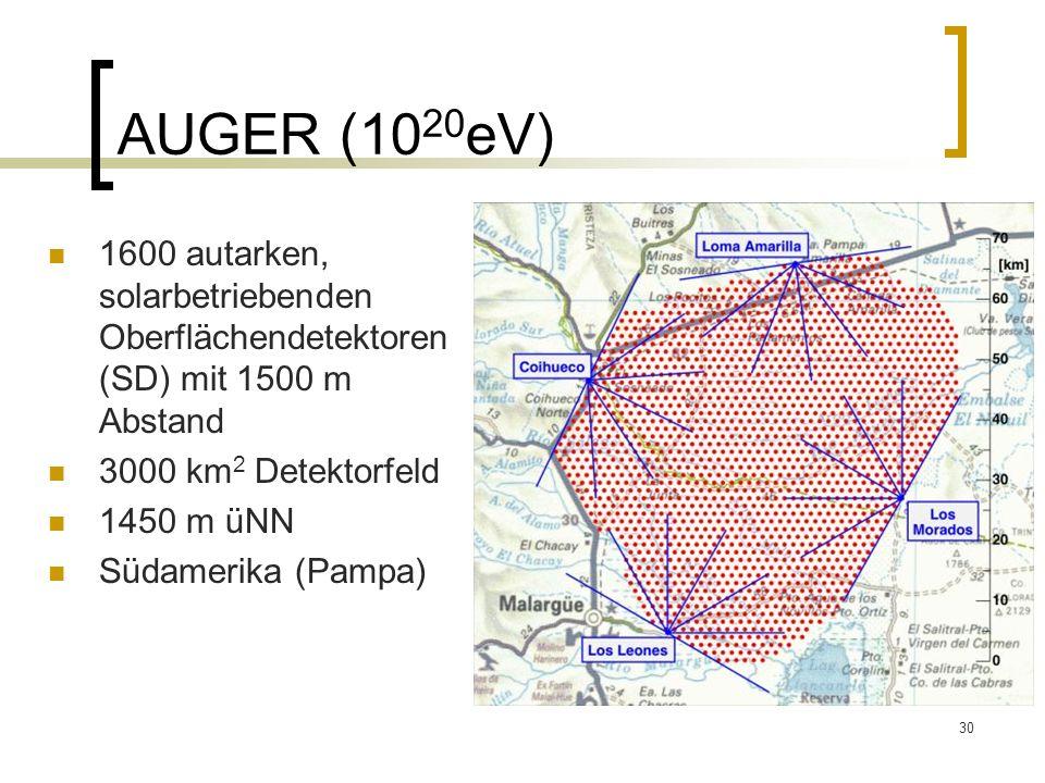 AUGER (1020eV) 1600 autarken, solarbetriebenden Oberflächendetektoren (SD) mit 1500 m Abstand. 3000 km2 Detektorfeld.