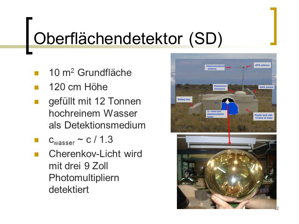Oberflächendetektor (SD)