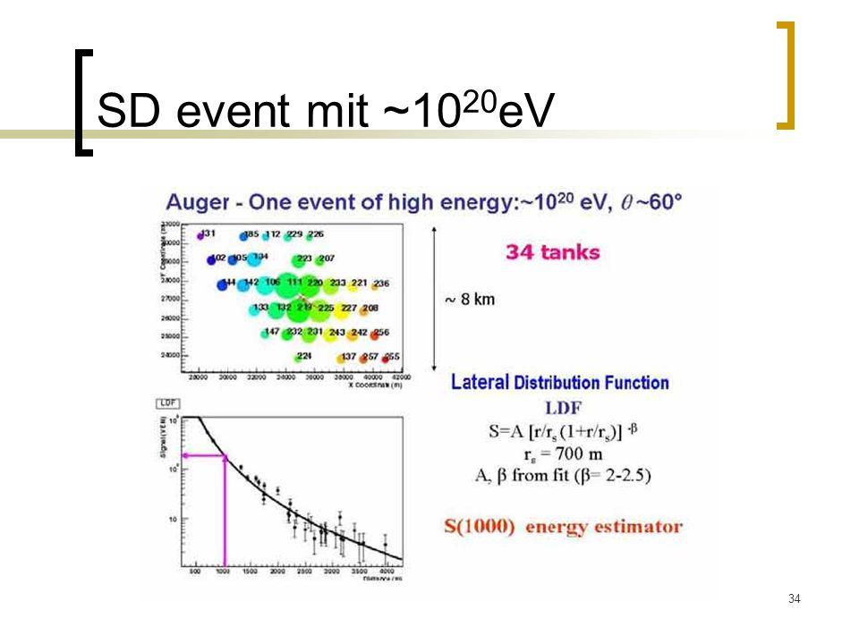 SD event mit ~1020eV