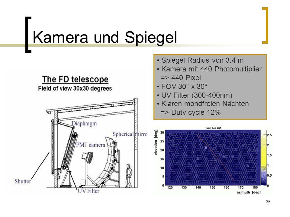 Kamera und Spiegel Spiegel Radius von 3.4 m